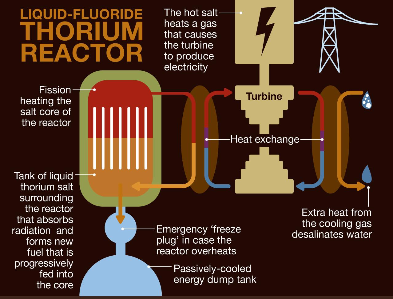 why thorium reactors wont work