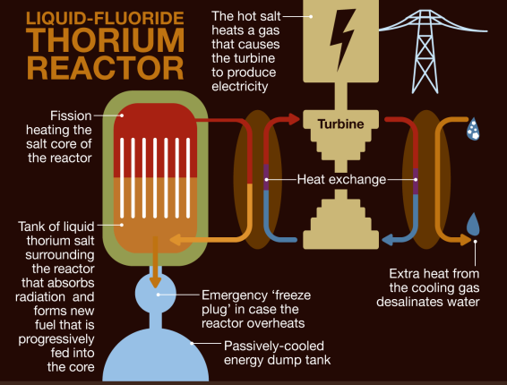 thorium reactor