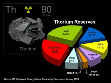 thorium_reserves