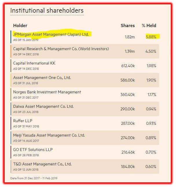 institutional shareholders