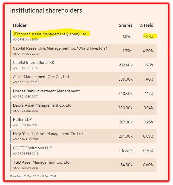 institutional shareholders