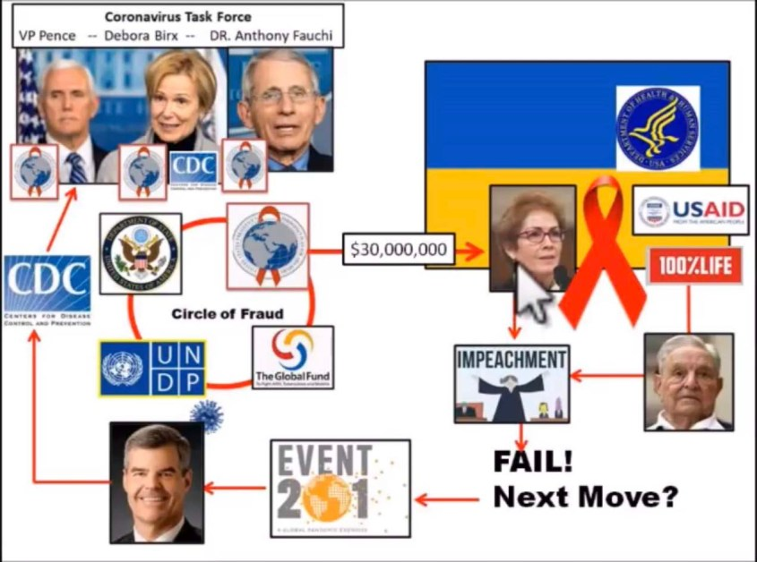 Let Bill Gates Know You Have His # Fauci-soros